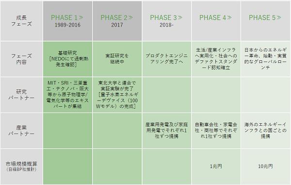 事業ロードマップ